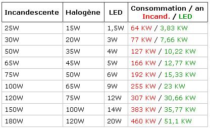IncandescenceBlog Stephlab Led Equivalence Ampoule b7g6fy